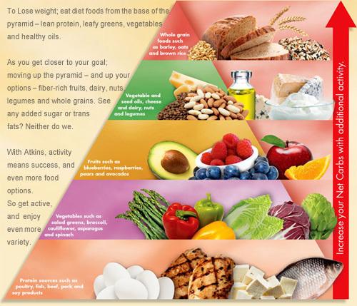 atkins 40 food list pdf